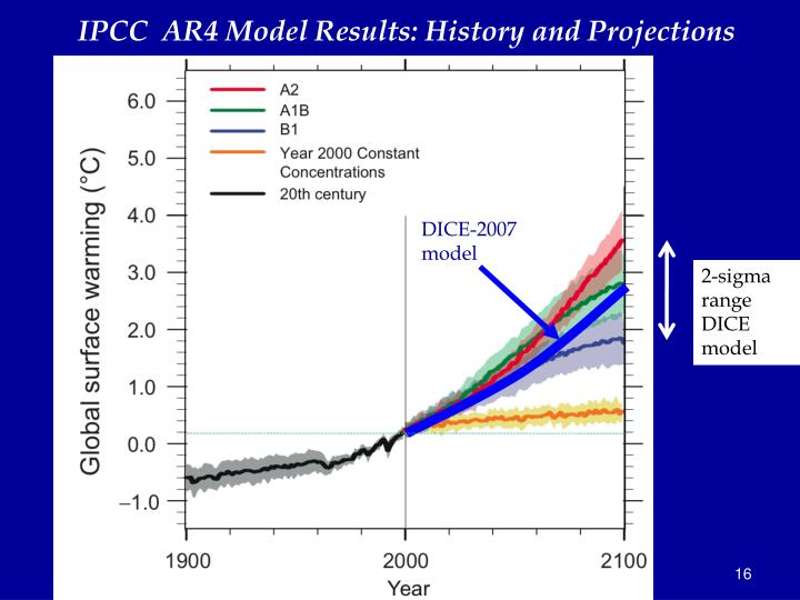 IPCC  AR4 Model Results: History and Projections