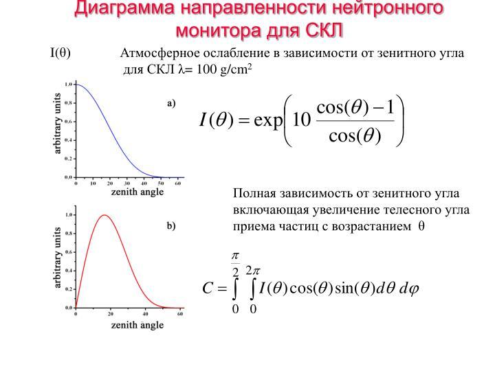 Диаграмма направленности нейтронного монитора для СКЛ