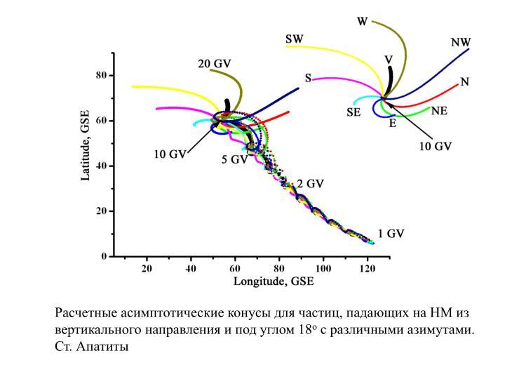 Расчетные асимптотические конусы для частиц, падающих на НМ из вертикального направления и под углом 18
