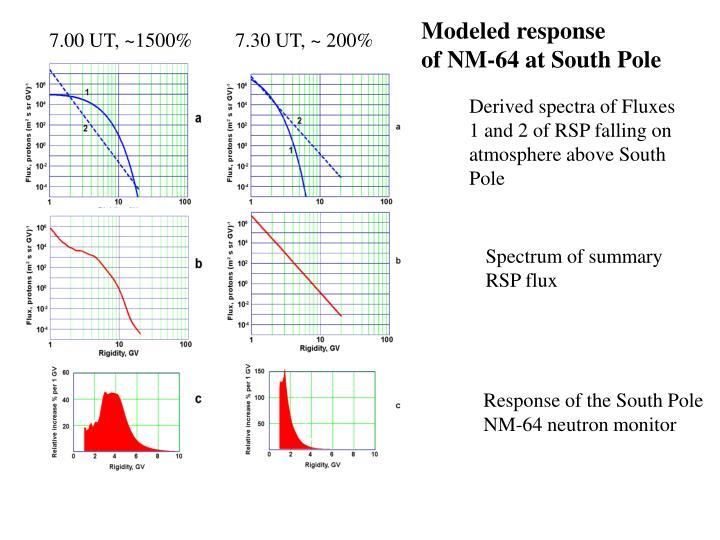 Modeled response