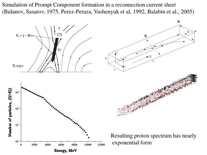 Simulation of Prompt Component formation in a reconnection current sheet (Bulanov, Sasarov, 1975, Perez-Peraza, Vashenyuk et al, 1992, Balabin et al., 2005)
