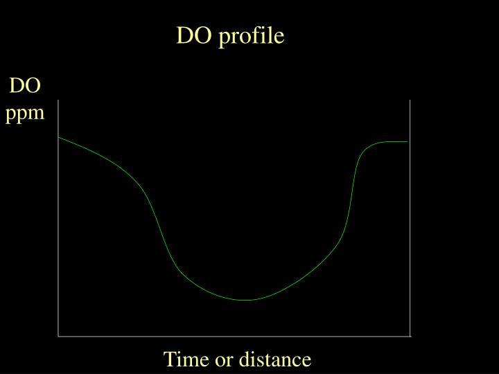 DO profile