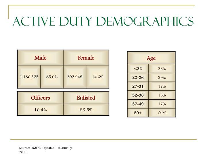 Active Duty Demographics