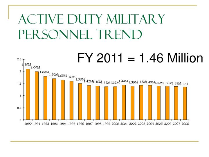 Active Duty Military Personnel Trend