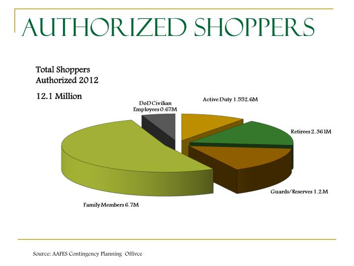 Authorized Shoppers