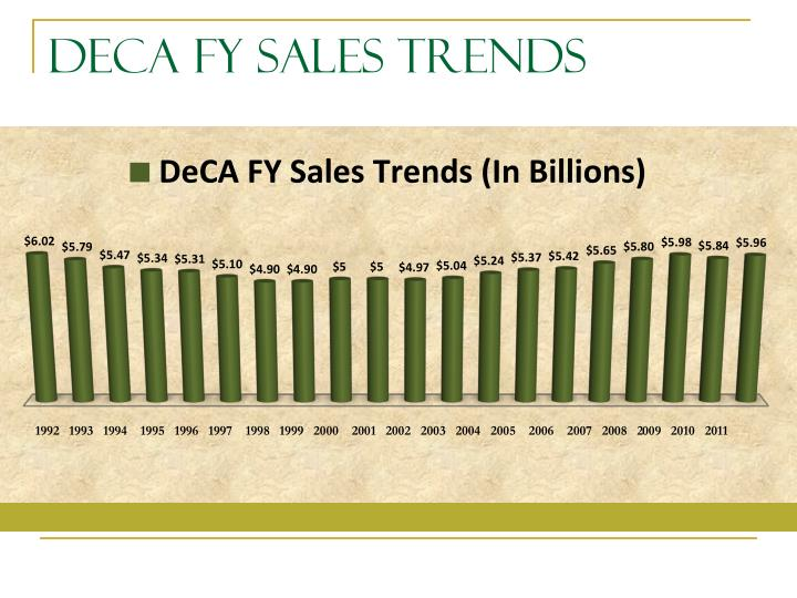 DeCA FY Sales Trends