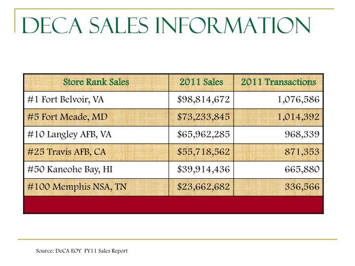 DeCA Sales Information