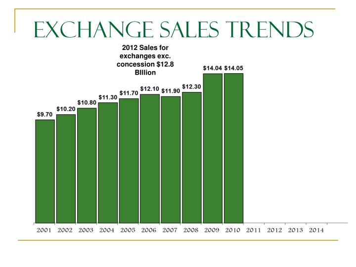 Exchange Sales Trends