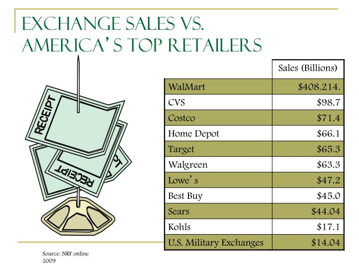Exchange Sales vs.