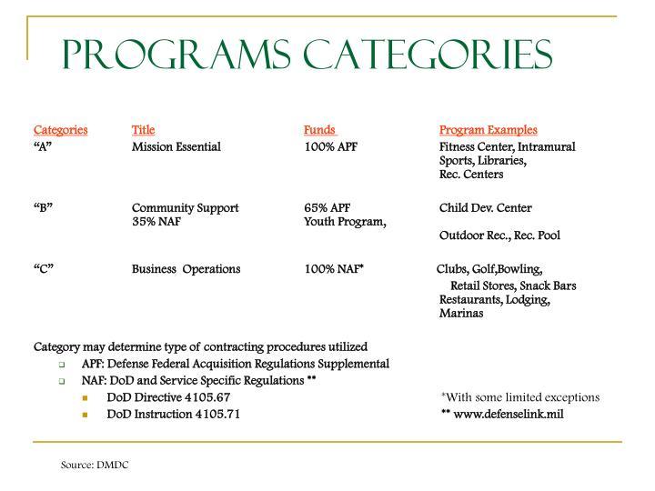 Programs Categories