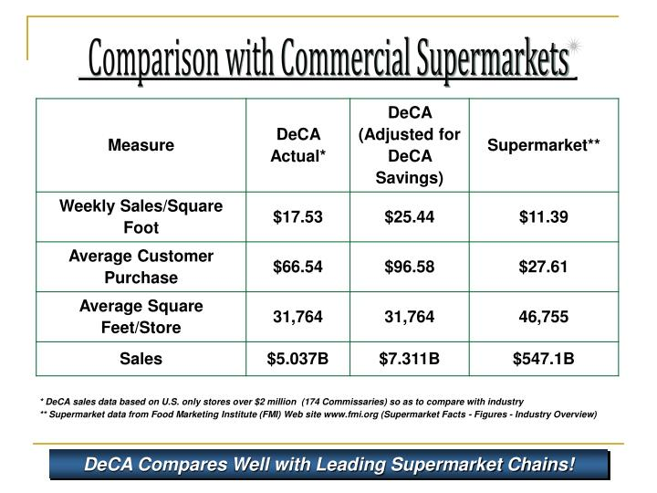 Comparison with Commercial Supermarkets