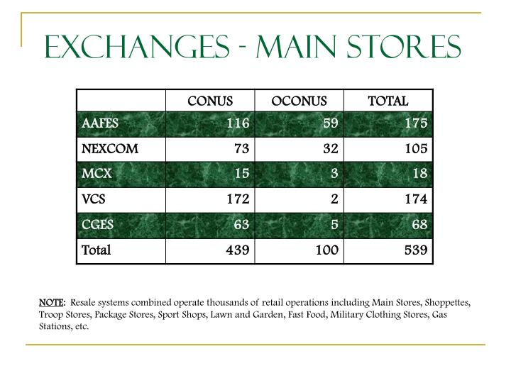 Exchanges - Main Stores