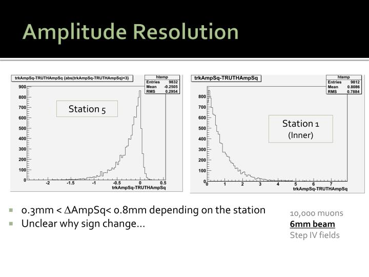 Amplitude Resolution