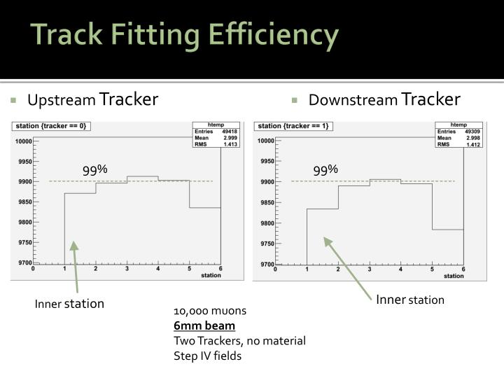 Track fitting efficiency
