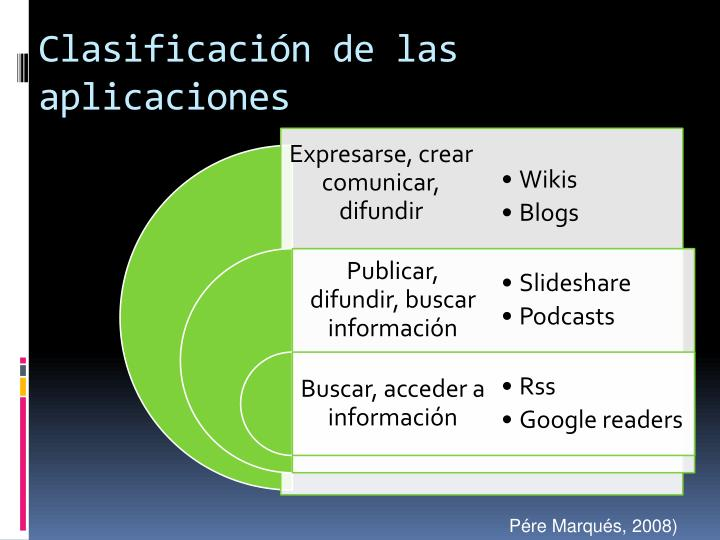 Clasificación de las aplicaciones