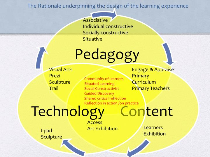 The rationale underpinning the design of the learning experience1