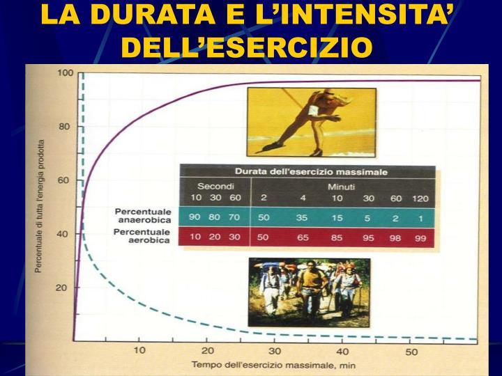 La durata e l intensita dell esercizio