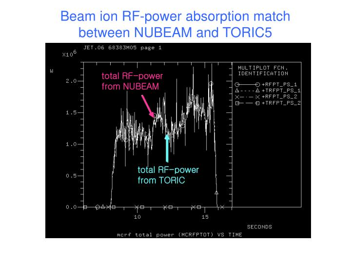 Beam ion RF-power absorption match  between NUBEAM and TORIC5