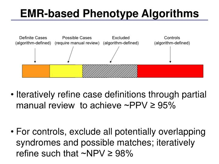 EMR-based Phenotype Algorithms