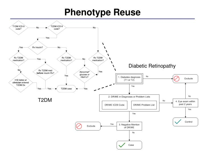 Phenotype Reuse