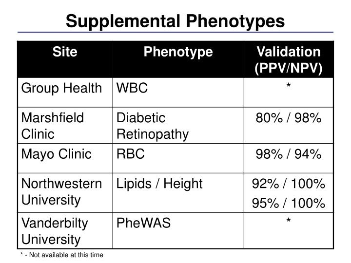 Supplemental Phenotypes