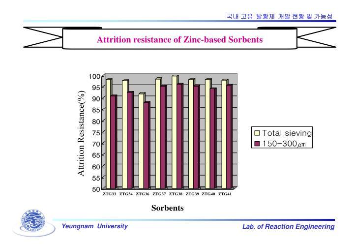 Attrition resistance of Zinc-based Sorbents