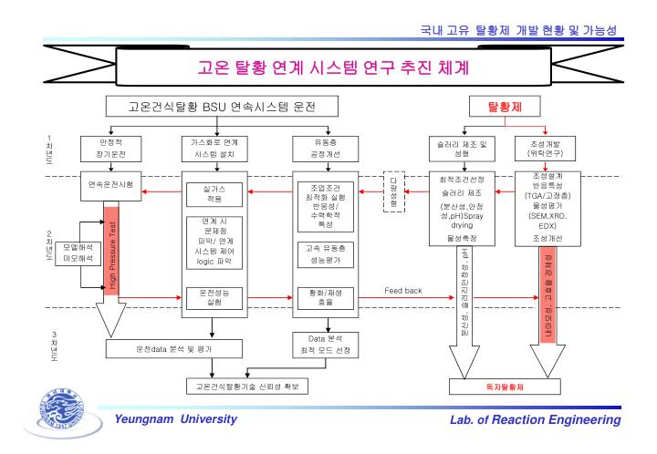 고온 탈황 연계 시스템 연구 추진 체계