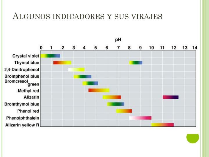 Algunos indicadores y sus virajes