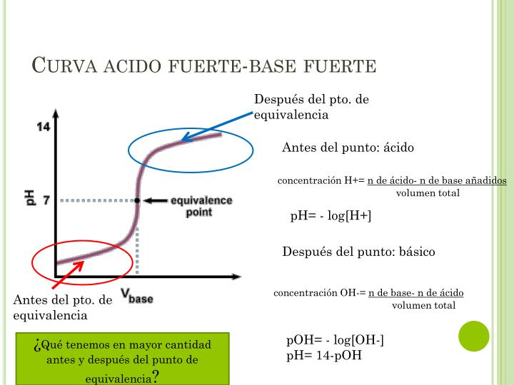 Curva acido fuerte-base fuerte