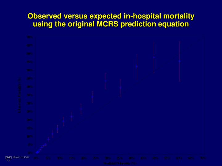 Observed versus expected in-hospital mortality using the original MCRS prediction equation