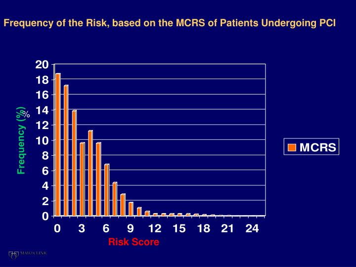 Frequency of the Risk, based on the MCRS of Patients Undergoing PCI