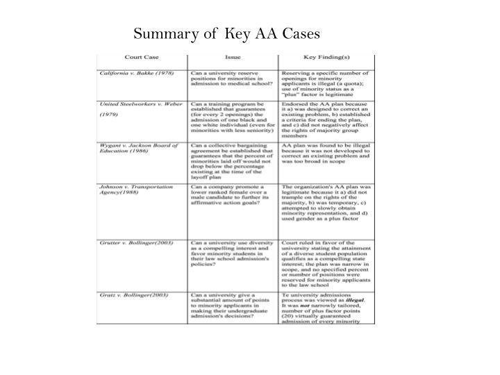 Summary of Key AA Cases