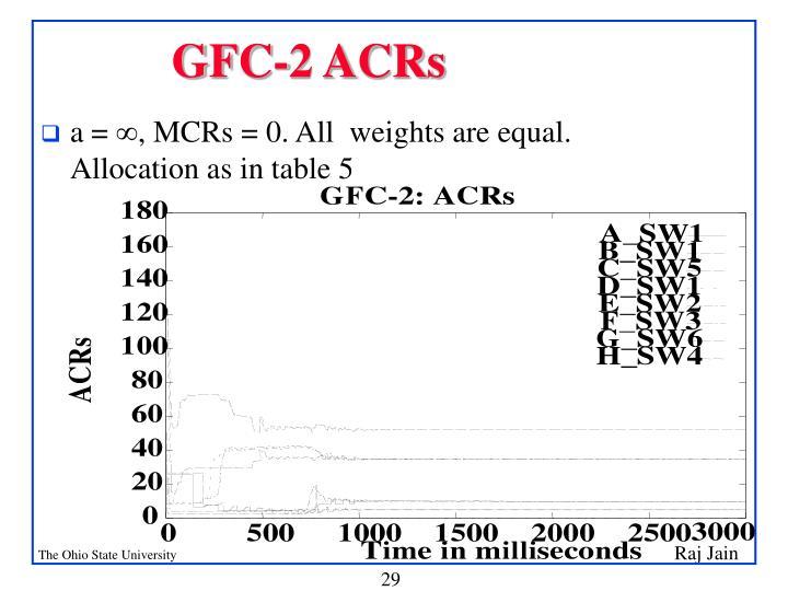 GFC-2 ACRs