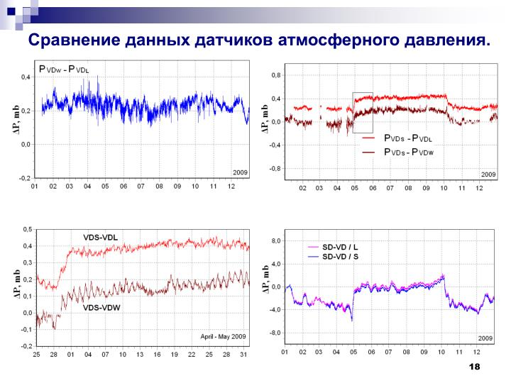 Сравнение данных датчиков атмосферного давления.
