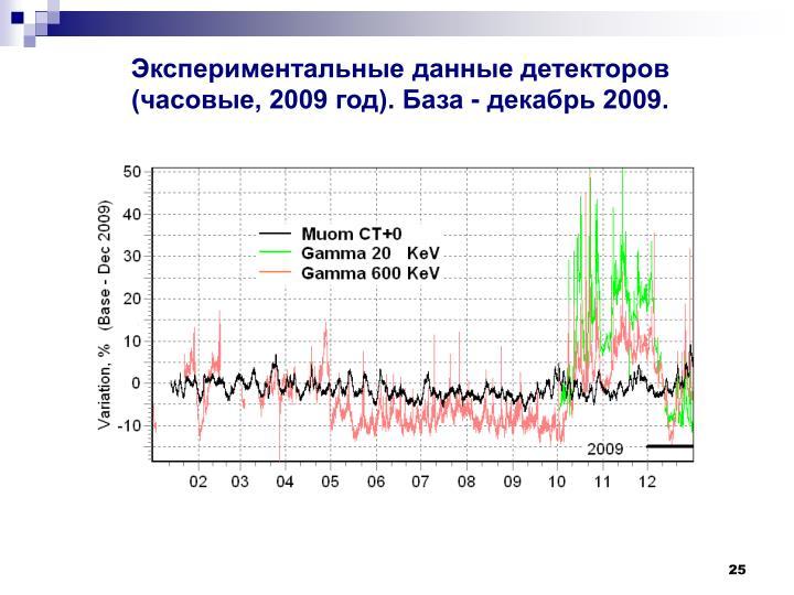 Экспериментальные данные детекторов