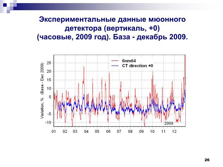 Экспериментальные данные мюонного детектора (вертикаль, +0)