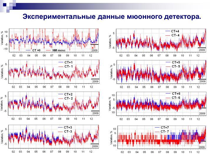 Экспериментальные данные мюонного детектора