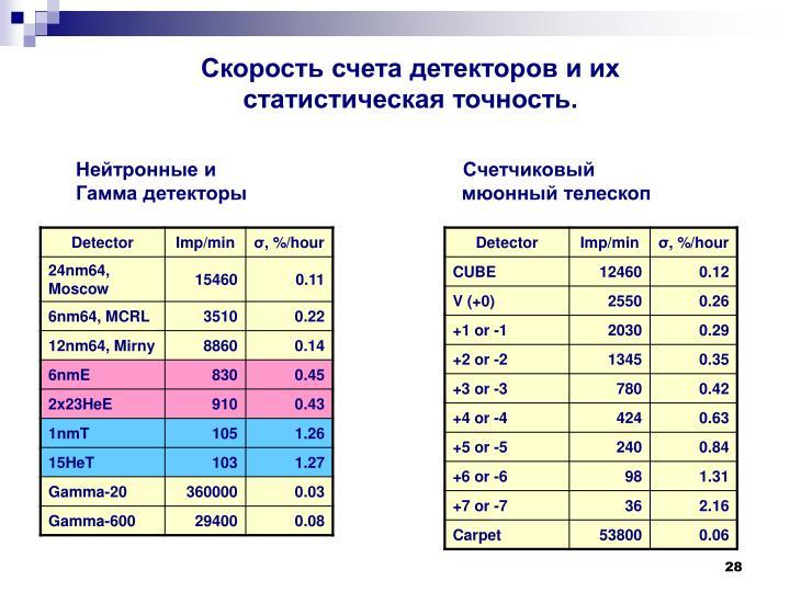 Скорость счета детекторов и их статистическая точность.