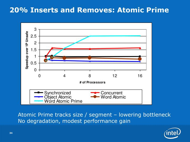 20% Inserts and Removes: Atomic Prime