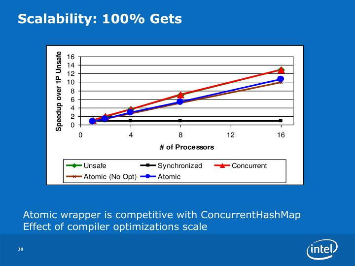 Scalability: 100% Gets