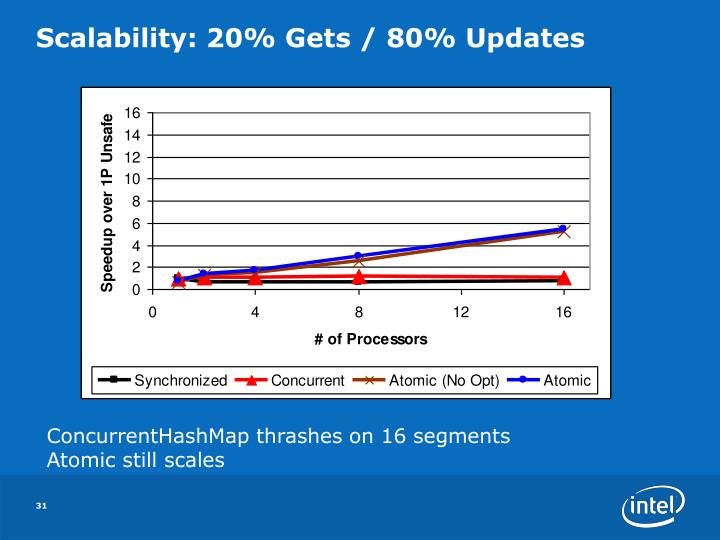Scalability: 20% Gets / 80% Updates