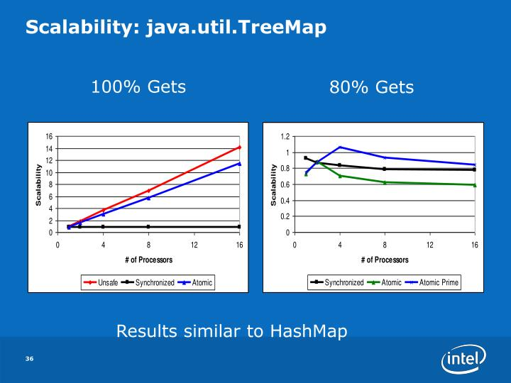 Scalability: java.util.TreeMap