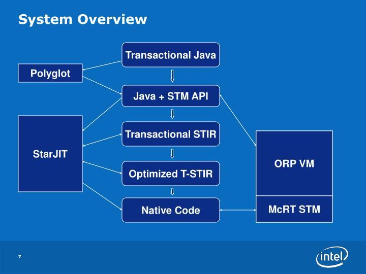Transactional Java