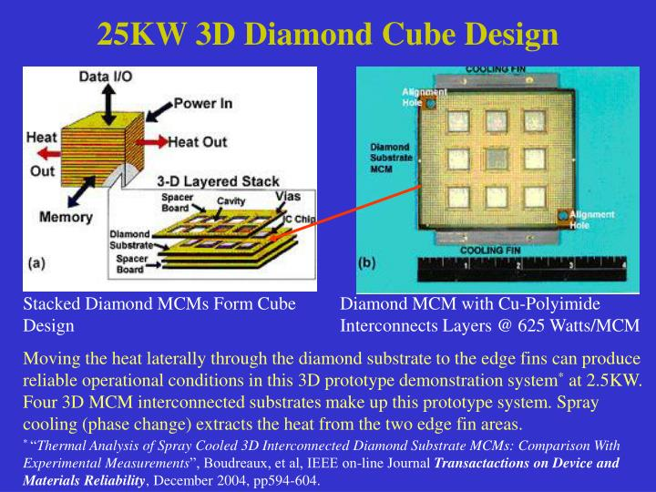 25KW 3D Diamond Cube Design