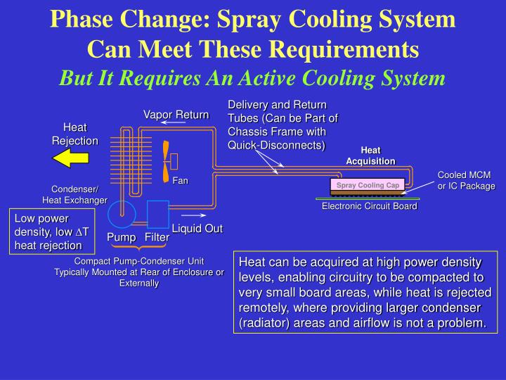 Phase Change: Spray Cooling System