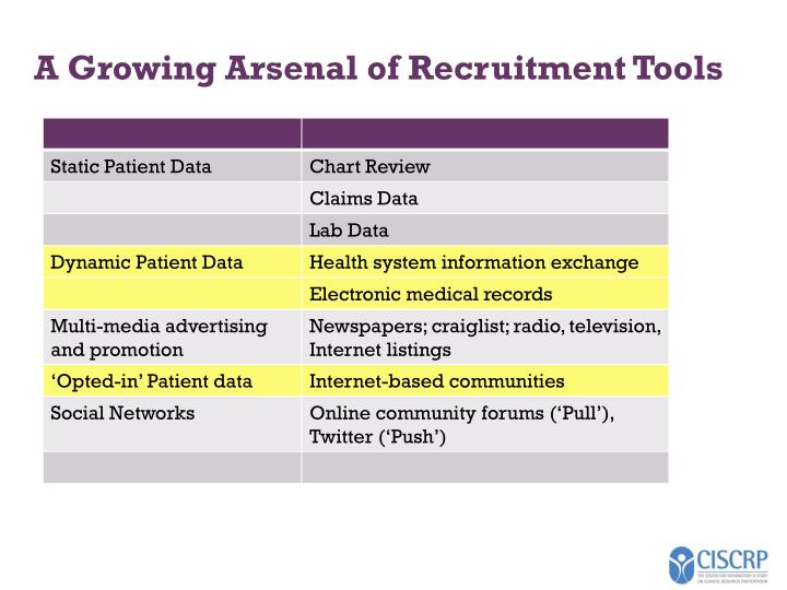 A Growing Arsenal of Recruitment Tools