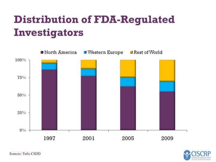 Distribution of FDA-Regulated Investigators
