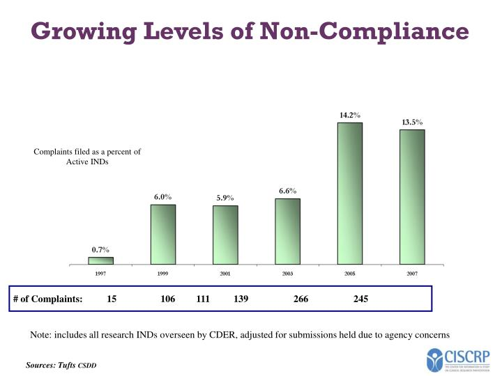 Growing Levels of Non-Compliance