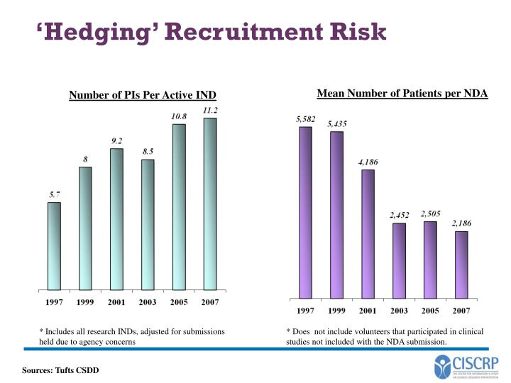 'Hedging' Recruitment Risk