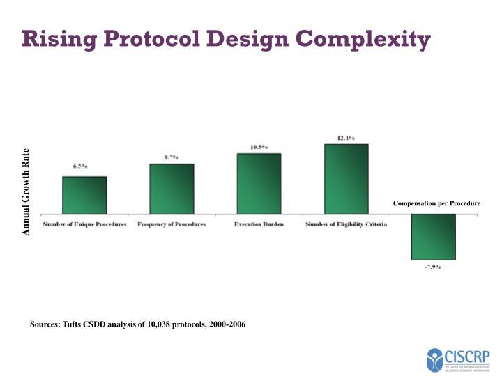Rising Protocol Design Complexity